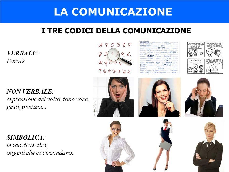I TRE CODICI DELLA COMUNICAZIONE LA COMUNICAZIONE VERBALE: Parole NON VERBALE: espressione del volto, tono voce, gesti, postura... SIMBOLICA: modo di
