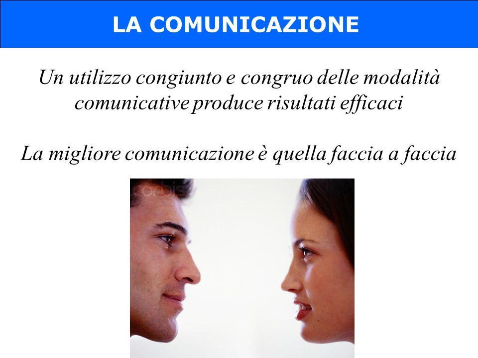 Un utilizzo congiunto e congruo delle modalità comunicative produce risultati efficaci La migliore comunicazione è quella faccia a faccia LA COMUNICAZIONE