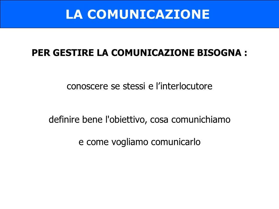 PER GESTIRE LA COMUNICAZIONE BISOGNA : conoscere se stessi e linterlocutore definire bene l obiettivo, cosa comunichiamo e come vogliamo comunicarlo LA COMUNICAZIONE