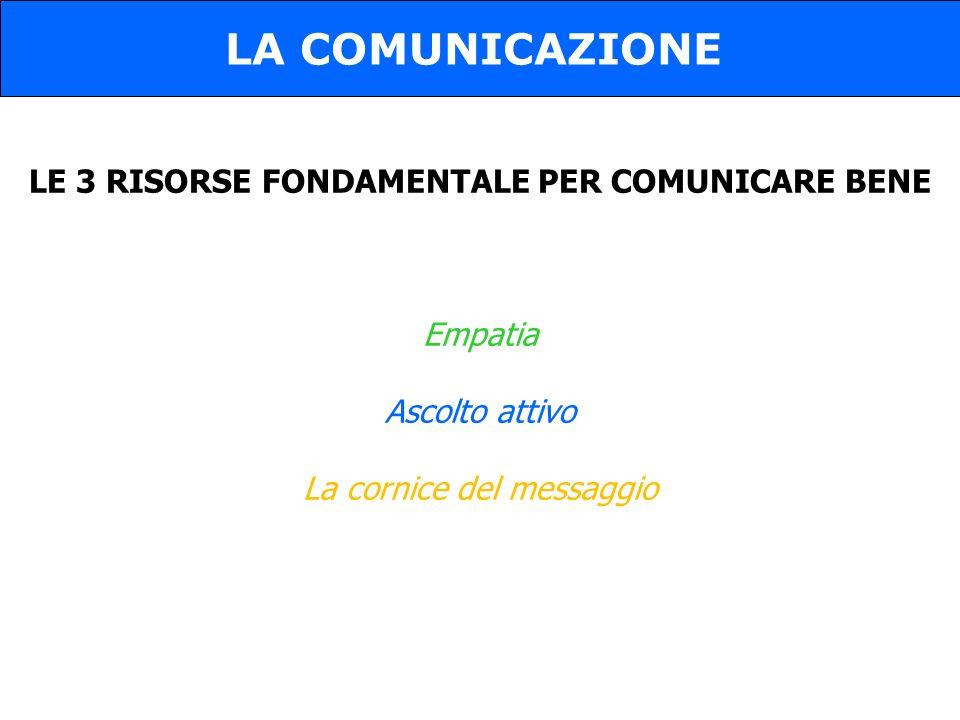 LE 3 RISORSE FONDAMENTALE PER COMUNICARE BENE Empatia Ascolto attivo La cornice del messaggio LA COMUNICAZIONE