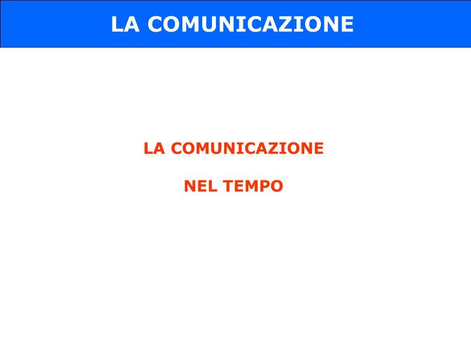 LA COMUNICAZIONE NEL TEMPO LA COMUNICAZIONE