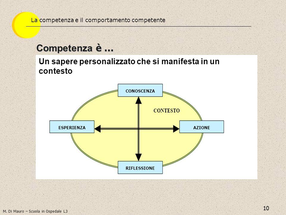 10 Competenza è … Un sapere personalizzato che si manifesta in un contesto M. Di Mauro – Scuola in Ospedale L3 La competenza e il comportamento compet
