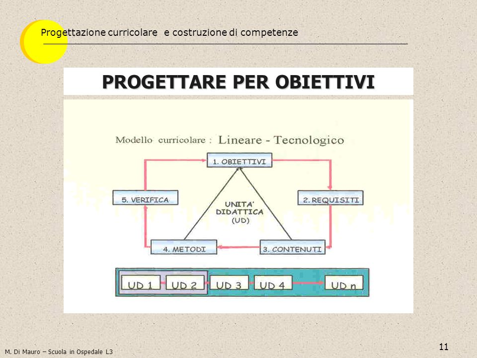 11 PROGETTARE PER OBIETTIVI Progettazione curricolare e costruzione di competenze M. Di Mauro – Scuola in Ospedale L3