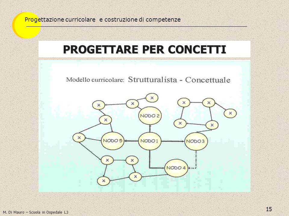 15 PROGETTARE PER CONCETTI M. Di Mauro – Scuola in Ospedale L3 Progettazione curricolare e costruzione di competenze