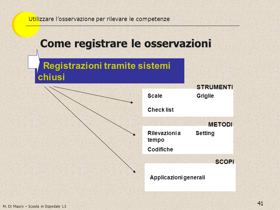 41 Come registrare le osservazioni Registrazioni tramite sistemi chiusi Scale Check list Griglie Rilevazioni a tempo Setting Codifiche Applicazioni generali STRUMENTI METODI SCOPI M.