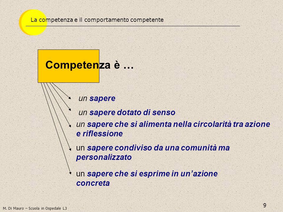 9 Competenza è … un sapere un sapere dotato di senso un sapere che si alimenta nella circolarità tra azione e riflessione un sapere condiviso da una comunità ma personalizzato un sapere che si esprime in unazione concreta M.