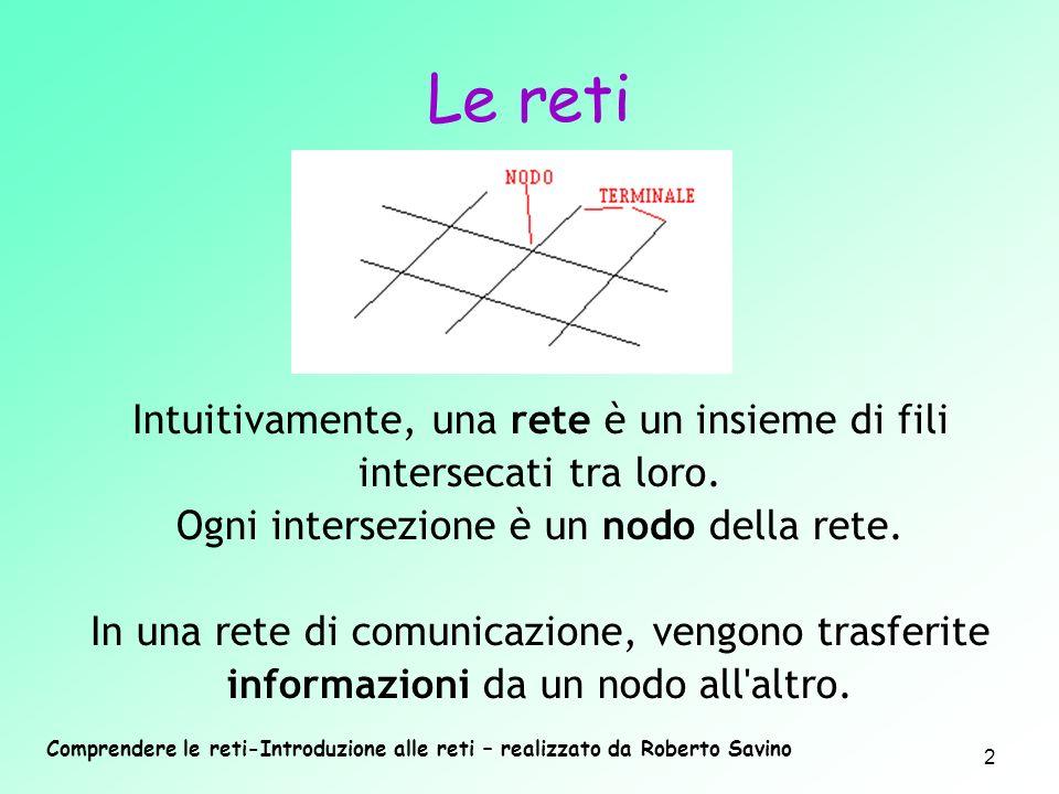 Comprendere le reti-Introduzione alle reti – realizzato da Roberto Savino 2 Intuitivamente, una rete è un insieme di fili intersecati tra loro. Ogni i