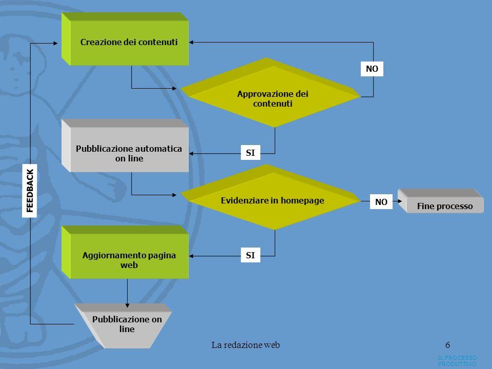 La redazione web6 IL PROCESSO PRODUTTIVO Creazione dei contenuti Approvazione dei contenuti Pubblicazione automatica on line NO SI Evidenziare in home