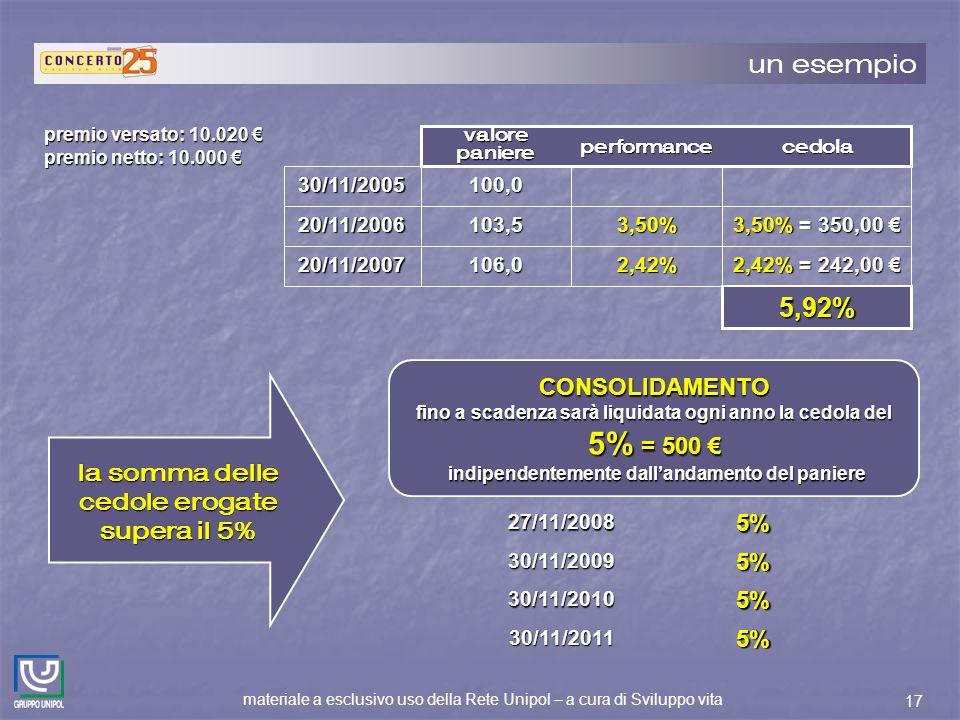 materiale a esclusivo uso della Rete Unipol – a cura di Sviluppo vita 17 un esempio 3,50% = 350,00 3,50% = 350,00 3,50%103,520/11/2006 2,42% = 242,00 2,42% = 242,00 2,42%106,020/11/2007 5,92% 100,030/11/2005 cedolaperformance valore paniere premio versato: 10.020 premio versato: 10.020 premio netto: 10.000 premio netto: 10.000 CONSOLIDAMENTO fino a scadenza sarà liquidata ogni anno la cedola del 5% = 500 fino a scadenza sarà liquidata ogni anno la cedola del 5% = 500 indipendentemente dallandamento del paniere indipendentemente dallandamento del paniere la somma delle cedole erogate supera il 5% 27/11/20085%30/11/20095% 30/11/20105% 30/11/20115%