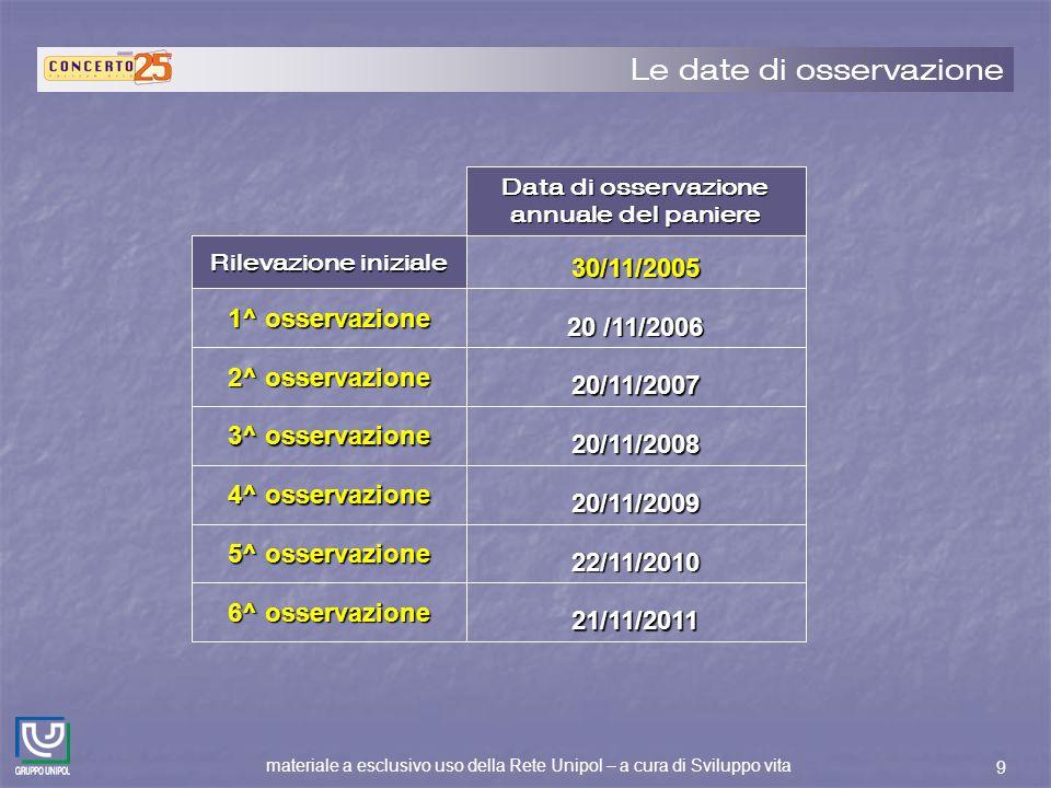 materiale a esclusivo uso della Rete Unipol – a cura di Sviluppo vita 20 un esempio valore paniere performancecedola30/11/2005100,0 20/11/200696,5-3,50%NO 20/11/200798,5+2,07% 207,00 207,00 20/11/200897,0-1,52%NO 20/11/200995,0-2,06%NO 22/11/201092,5-2,63%NO 21/11/201190,0-2,70%NO premio versato: 10.020 premio versato: 10.020 premio netto: 10.000 premio netto: 10.000 cedola finale: 5% – 2,07% = 2,93% = 293,00 cedola finale: 5% – 2,07% = 2,93% = 293,00 cedole variabili liquidate = 2,07% = 207,00 cedole variabili liquidate = 2,07% = 207,00 totale liquidato : (207,00 + 293,00 + 10.000,00) = 10.500,00 = 105%