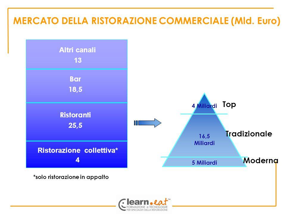 MERCATO DELLA RISTORAZIONE COMMERCIALE (Mld. Euro) Ristorazione collettiva* 4 Ristoranti 25,5 Bar 18,5 Altri canali 13 TRADIZIONALE TOP 16,5 Miliardi