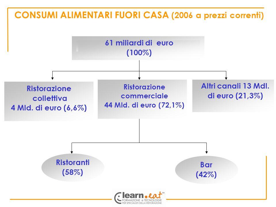 CONSUMI ALIMENTARI FUORI CASA (2006 a prezzi correnti) 61 miliardi di euro (100%) Ristorazione collettiva 4 Mld. di euro (6,6%) Ristorazione commercia