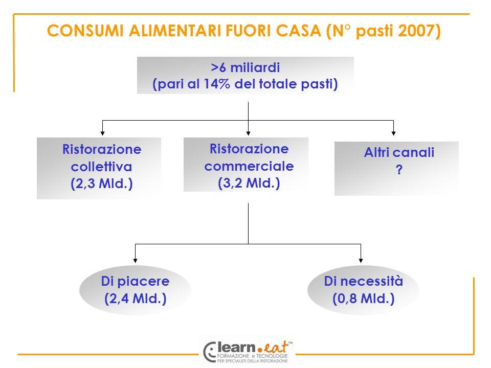 CONSUMI ALIMENTARI FUORI CASA (N° pasti 2007) Ristorazione commerciale (3,2 Mld.) Ristorazione collettiva (2,3 Mld.) Altri canali ? Di piacere (2,4 Ml