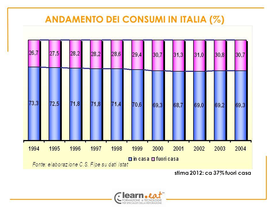 ANDAMENTO DEI CONSUMI IN ITALIA (%) stima 2012: ca 37% fuori casa