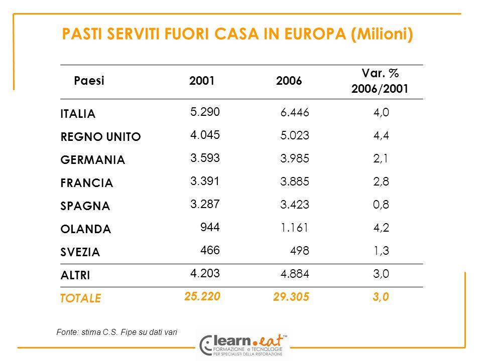 PASTI SERVITI FUORI CASA IN EUROPA (Milioni) Fonte: stima C.S. Fipe su dati vari Var. % 2006/2001 ITALIA REGNO UNITO GERMANIA FRANCIA SPAGNA OLANDA SV