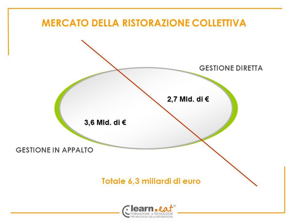 MERCATO DELLA RISTORAZIONE COLLETTIVA 2,7 Mld. di 2,7 Mld. di 3,6 Mld. di 3,6 Mld. di Totale 6,3 miliardi di euro GESTIONE DIRETTA GESTIONE IN APPALTO