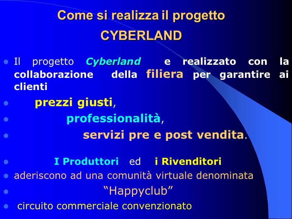 Come si realizza il progetto CYBERLAND Cyberland Il progetto Cyberland e realizzato con la collaborazione della filiera per garantire ai clienti prezzi giusti, professionalità, servizi pre e post vendita.
