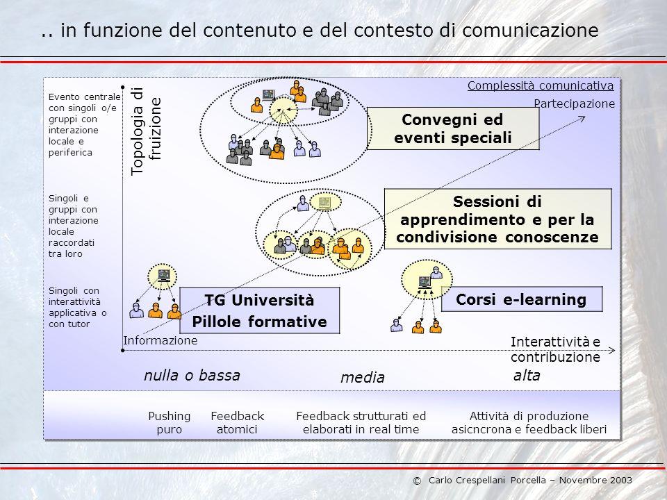 © Carlo Crespellani Porcella – Novembre 2003 Topologia di fruizione..