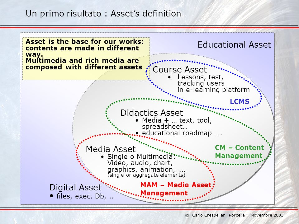 © Carlo Crespellani Porcella – Novembre 2003 Un primo risultato : Assets definition Educational Asset Digital Asset files, exec.