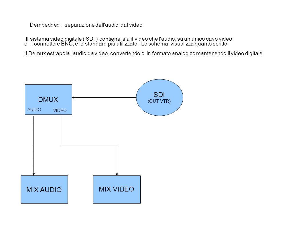 DMUX SDI (OUT VTR) AUDIO MIX AUDIO MIX VIDEO VIDEO Il sistema video digitale ( SDI ) contiene sia il video che l audio, su un unico cavo video e il connettore BNC, è lo standard più utilizzato.