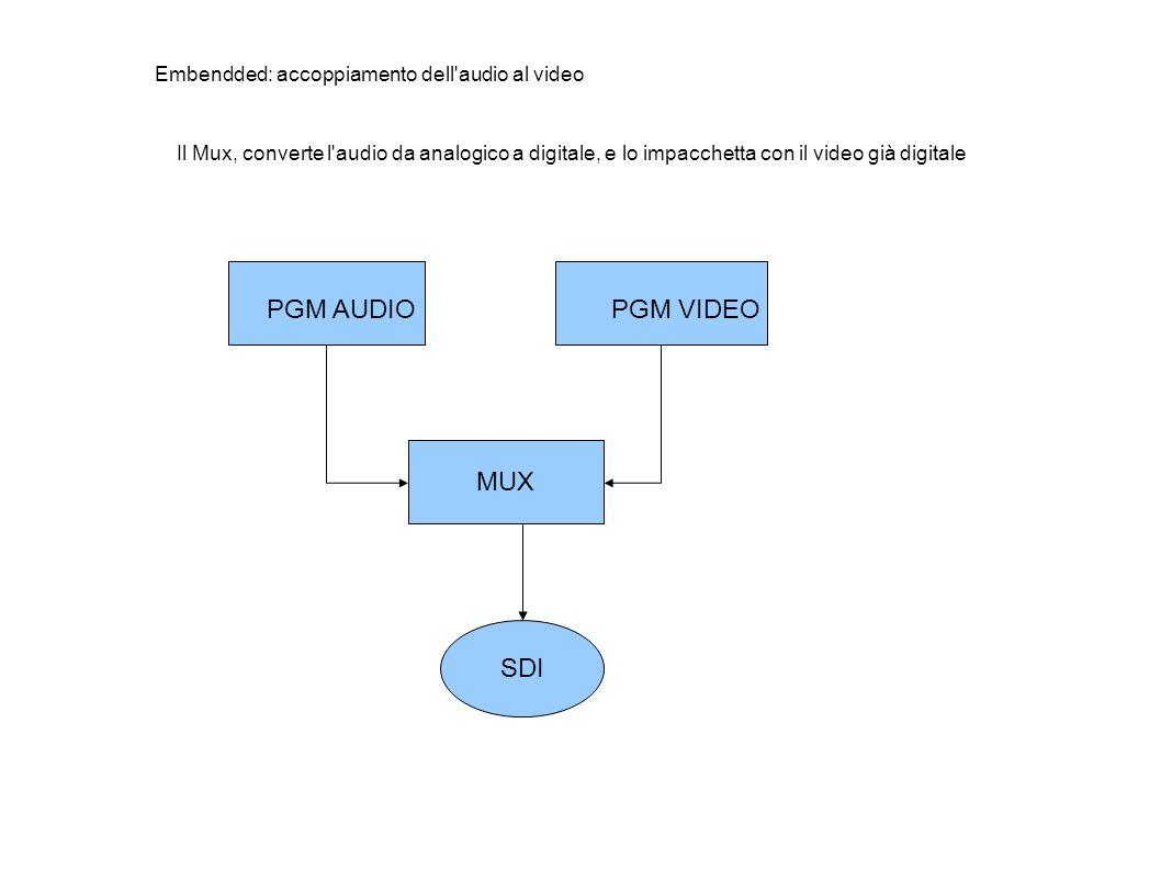PGM AUDIOPGM VIDEO MUX SDI Embendded: accoppiamento dell audio al video Il Mux, converte l audio da analogico a digitale, e lo impacchetta con il video già digitale
