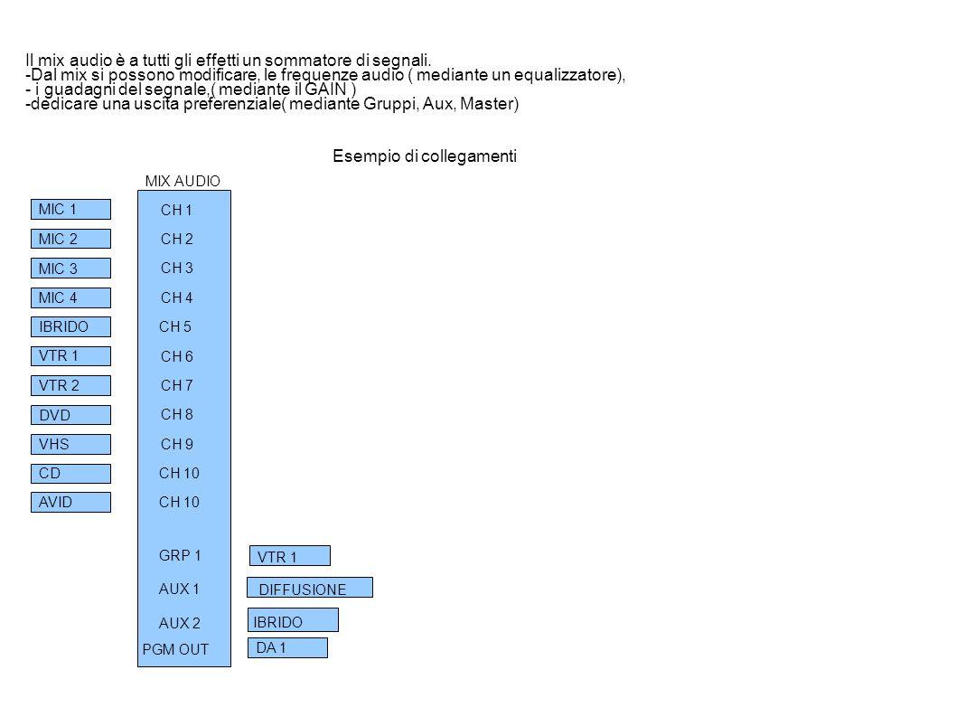IBRIDO LINEA TELEFONICA INOUT OUT AUX MIX O OUT GRUPPO IN MIX CH 5 L ibrido telefonico, consente di dialogare fra lo studio e un telefono esterno ma può essere usato anche come coordinamento tra una regia esterna e lo studio il suo funzionamento e relativamente semplice come da schema, l ibrido ha 1 OUT, e 1 IN all ingresso verrà collegata una uscita del mix audio( AUX ) mentre la sua uscita viene collegata ad un canale del mix audio la miscelazione del segnale viene gestita da fonico il segnale può essere mandato sia in auricolare, che in diffusione nonche in registrazione