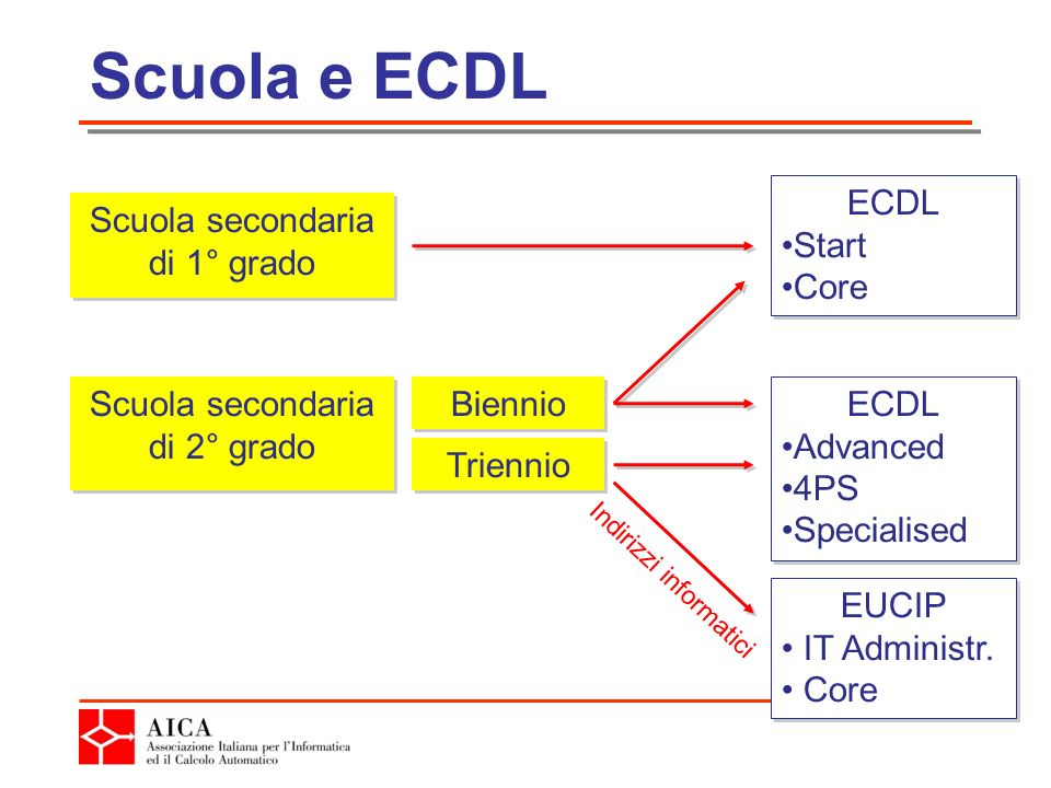 Scuola e ECDL Scuola secondaria di 1° grado Scuola secondaria di 2° grado ECDL Start Core ECDL Start Core Biennio Triennio ECDL Advanced 4PS Specialised ECDL Advanced 4PS Specialised EUCIP IT Administr.