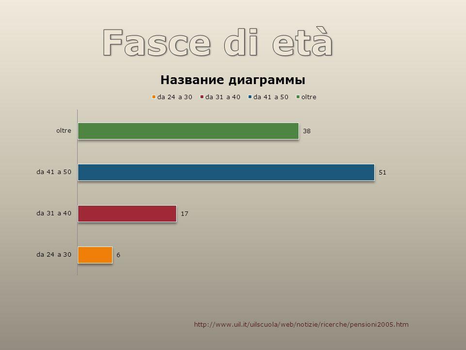 http://www.uil.it/uilscuola/web/notizie/ricerche/pensioni2005.htm