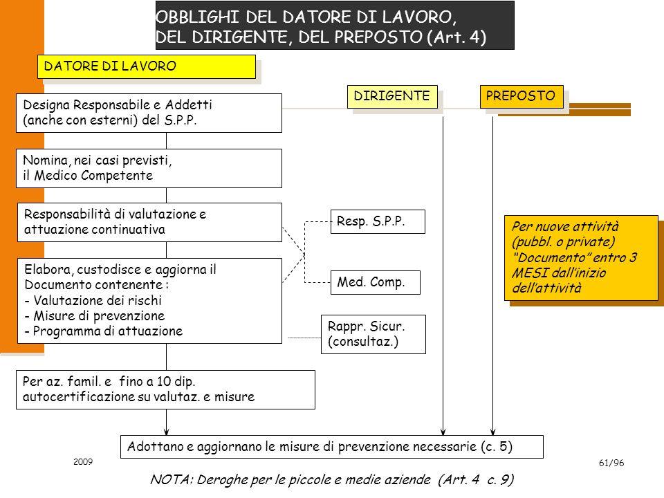 2009 61/96 OBBLIGHI DEL DATORE DI LAVORO, DEL DIRIGENTE, DEL PREPOSTO (Art. 4) DATORE DI LAVORO Designa Responsabile e Addetti (anche con esterni) del