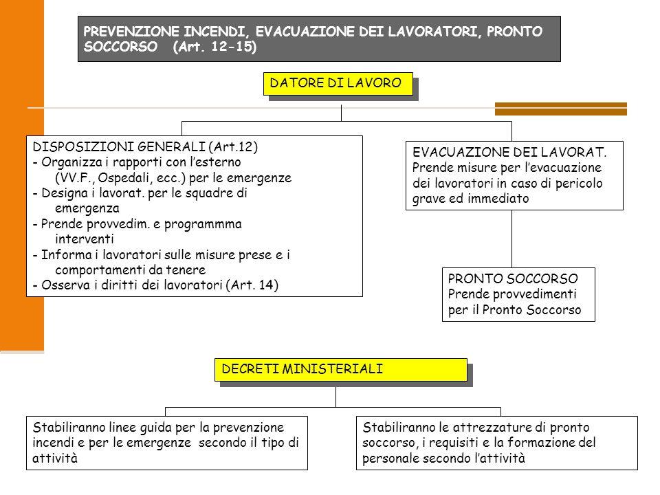 2009 62/96 PREVENZIONE INCENDI, EVACUAZIONE DEI LAVORATORI, PRONTO SOCCORSO (Art. 12-15) DATORE DI LAVORO DISPOSIZIONI GENERALI (Art.12) - Organizza i