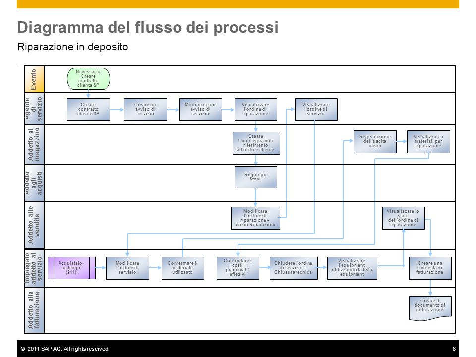 ©2011 SAP AG. All rights reserved.6 Diagramma del flusso dei processi Riparazione in deposito Addetto al magazzino Addetto alle vendite Evento Impiega