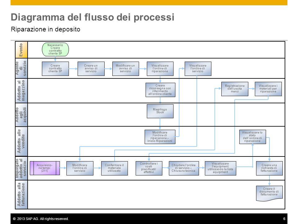 ©2013 SAP AG. All rights reserved.6 Diagramma del flusso dei processi Riparazione in deposito Addetto al magazzino Addetto alle vendite Evento Impiega