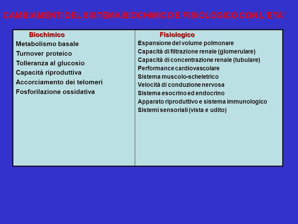 Metabolismo basale Turnover proteico Tolleranza al glucosio Capacità riproduttiva Accorciamento dei telomeri Fosforilazione ossidativa Espansione del