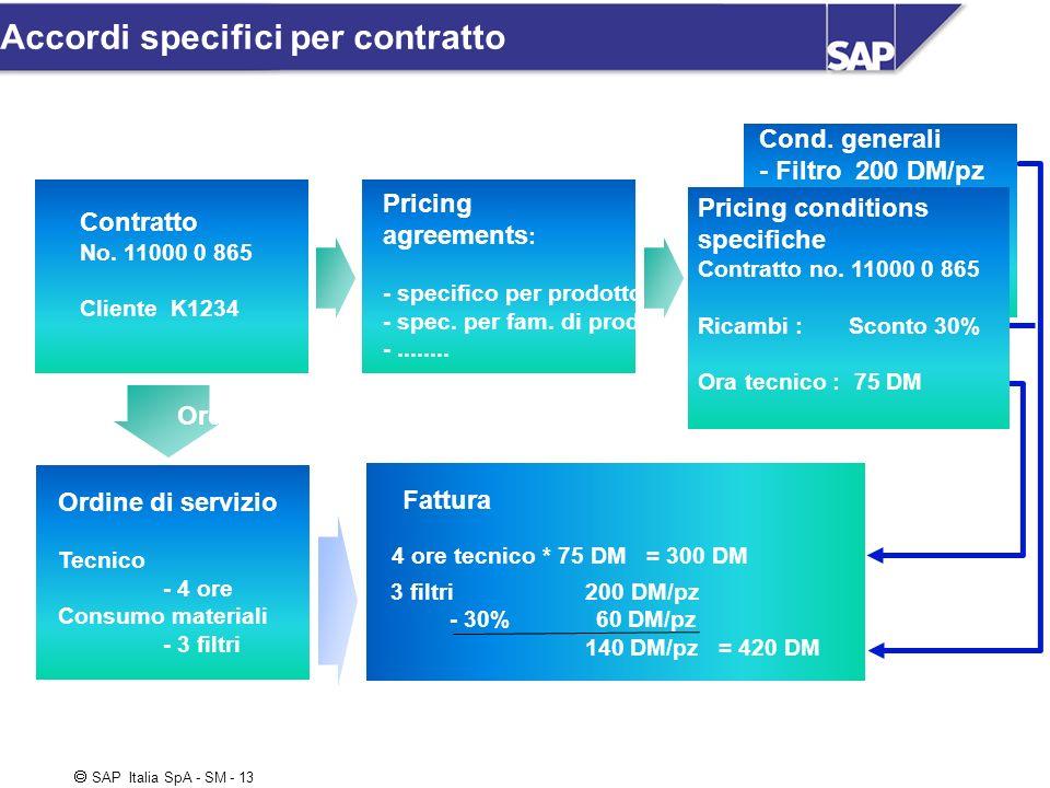 SAP Italia SpA - SM - 13 Accordi specifici per contratto Contratto No. 11000 0 865 Cliente K1234 Ordine di servizio Tecnico - 4 ore Consumo materiali