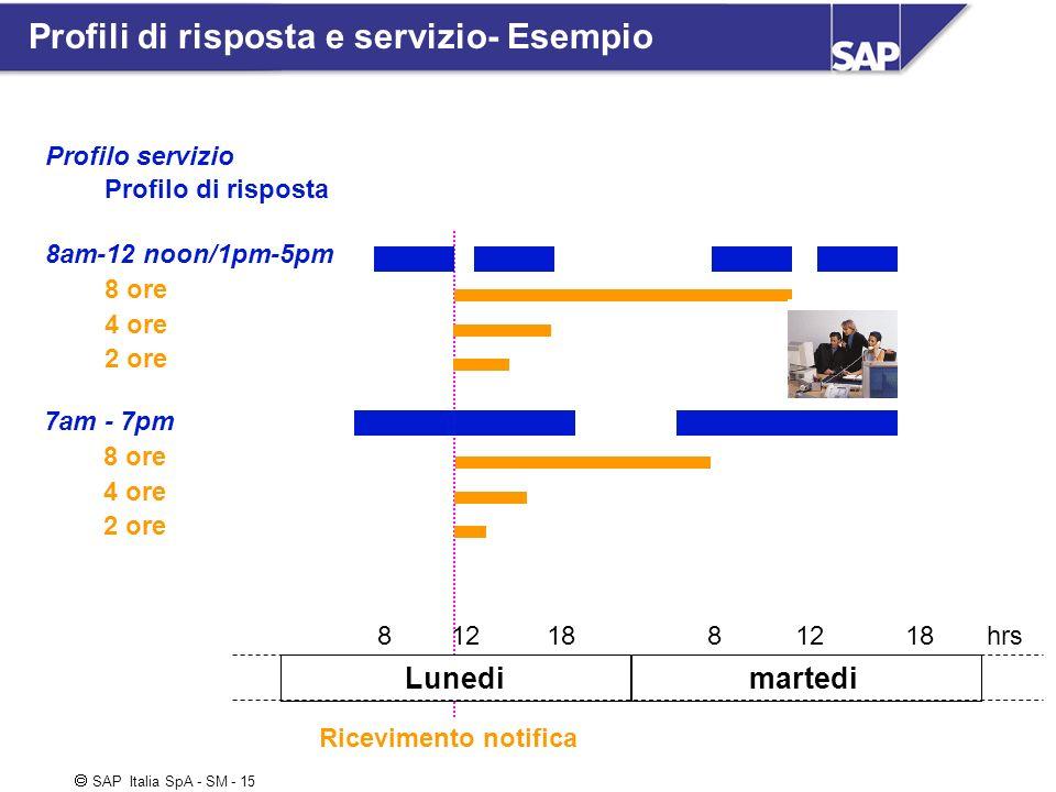 SAP Italia SpA - SM - 15 Profili di risposta e servizio- Esempio Lunedi martedi Profilo servizio 8am-12 noon/1pm-5pm Profilo di risposta 8 ore 4 ore 2