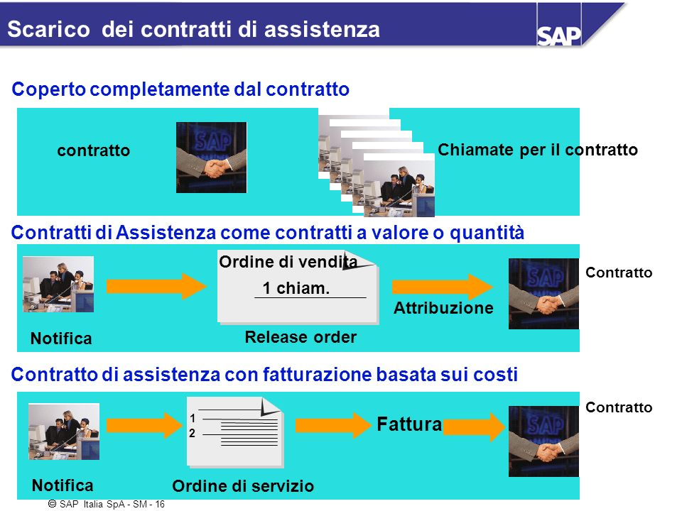 SAP Italia SpA - SM - 16 Scarico dei contratti di assistenza Coperto completamente dal contratto Chiamate per il contratto Contratti di Assistenza com