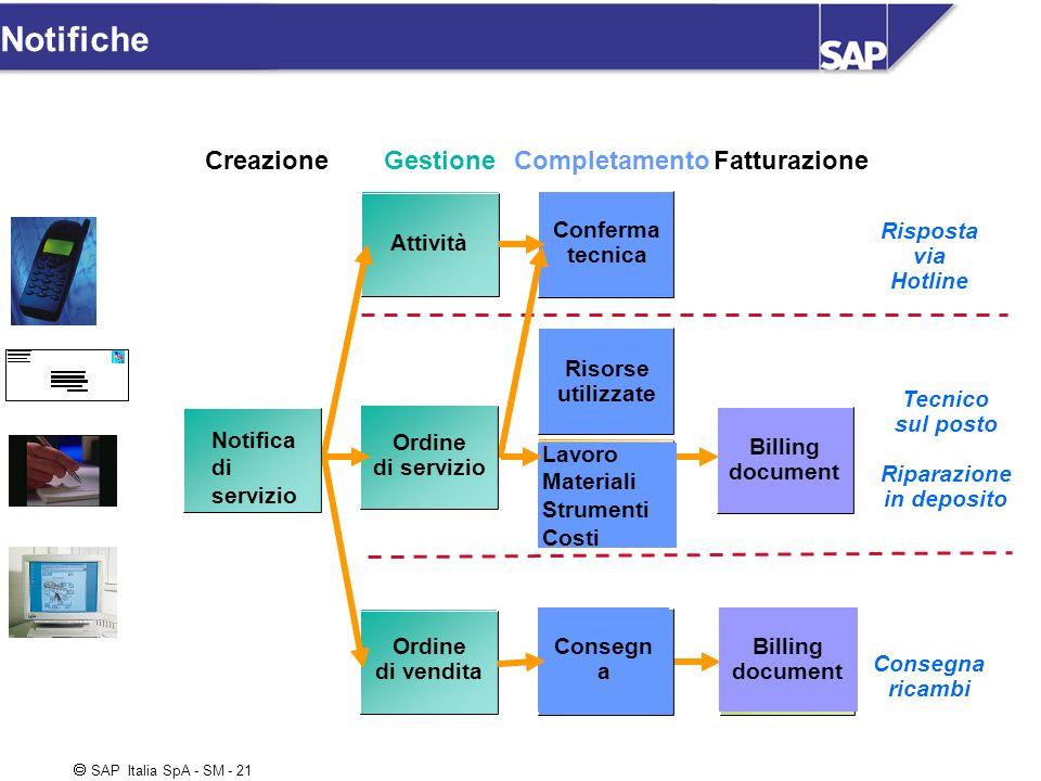SAP Italia SpA - SM - 21 Attività Conferma tecnica Risorse utilizzate Billing document Risposta via Hotline Consegna ricambi Tecnico sul posto Riparaz
