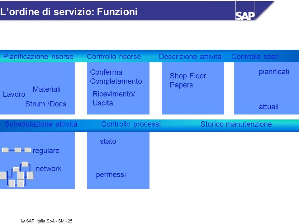 SAP Italia SpA - SM - 25 Lordine di servizio: Funzioni Controllo costi Controllo processiStorico manutenzione Pianificazione risorse Strum./Docs piani