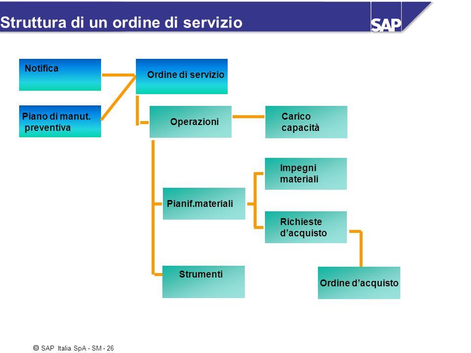 SAP Italia SpA - SM - 26 Struttura di un ordine di servizio Notifica Piano di manut. preventiva Carico capacità Ordine di servizio Operazioni Strument