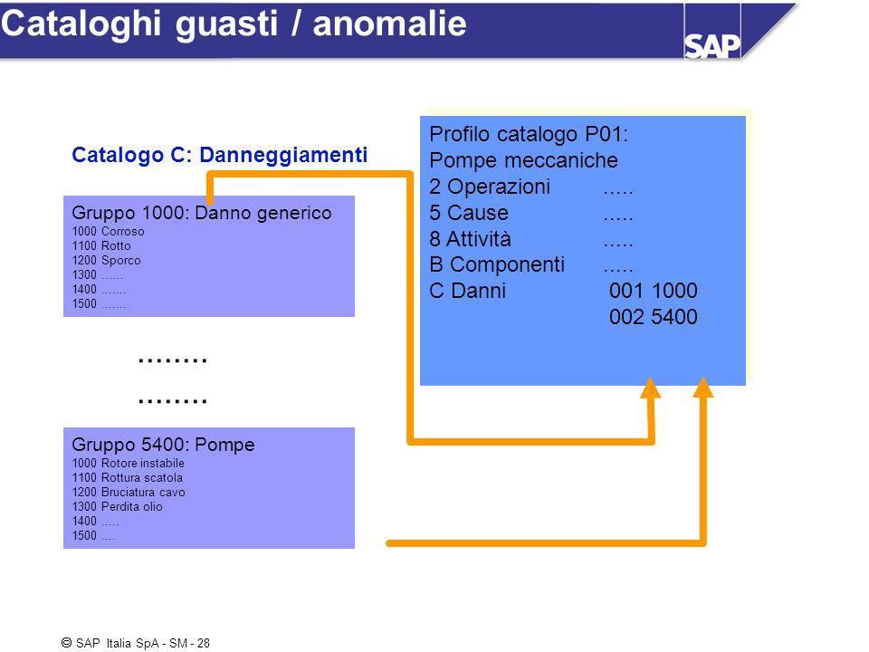 SAP Italia SpA - SM - 28 Cataloghi guasti / anomalie Gruppo 1000: Danno generico 1000 Corroso 1100 Rotto 1200 Sporco 1300 …... 1400....... 1500.......