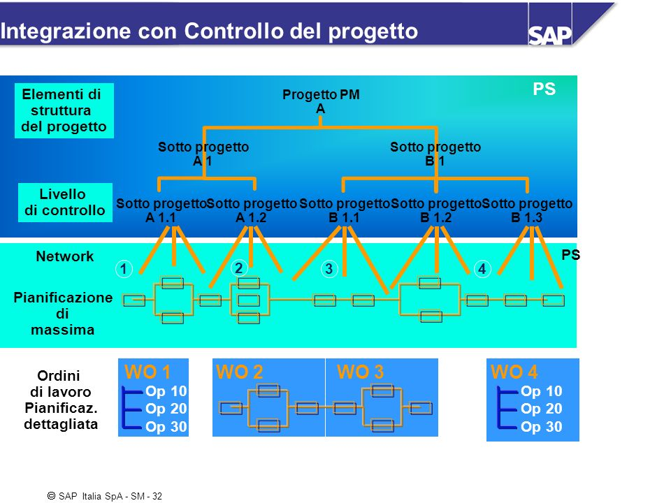 SAP Italia SpA - SM - 32 Integrazione con Controllo del progetto Elementi di struttura del progetto Livello di controllo Progetto PM A Sotto progetto