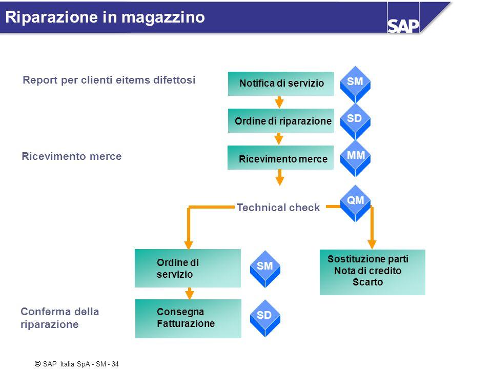 SAP Italia SpA - SM - 34 Notifica di servizio Ordine di riparazione Ricevimento merce Sostituzione parti Nota di credito Scarto SM SD MM QM SD Report