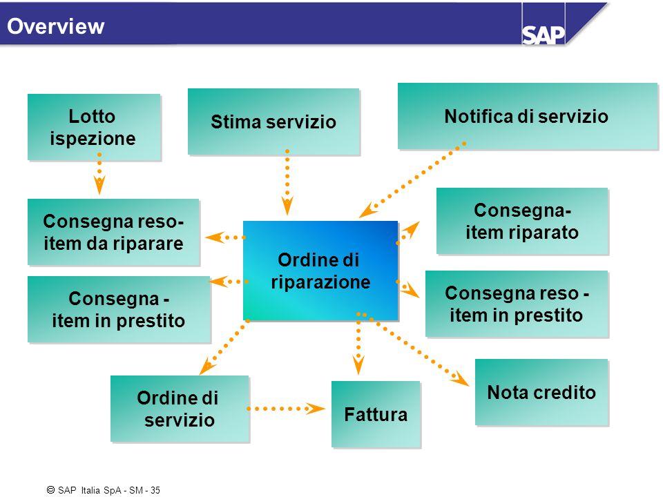 SAP Italia SpA - SM - 35 Overview Ordine di riparazione Ordine di riparazione Stima servizio Notifica di servizio Ordine di servizio Ordine di servizi