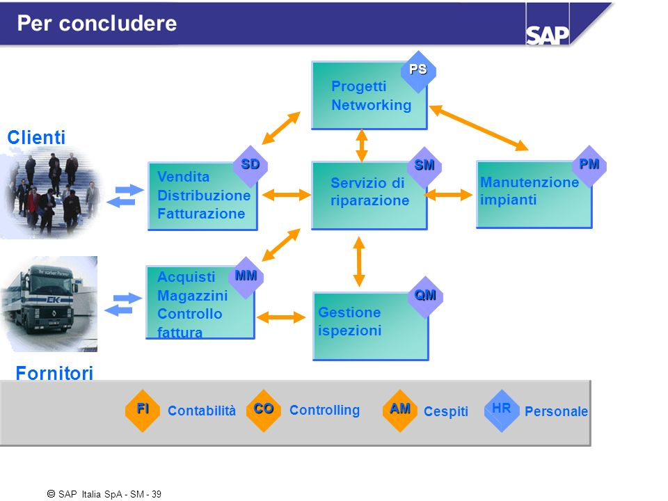 SAP Italia SpA - SM - 39 Per concludere Clienti Fornitori Vendita Distribuzione Fatturazione Acquisti Magazzini Controllo fattura Progetti Networking
