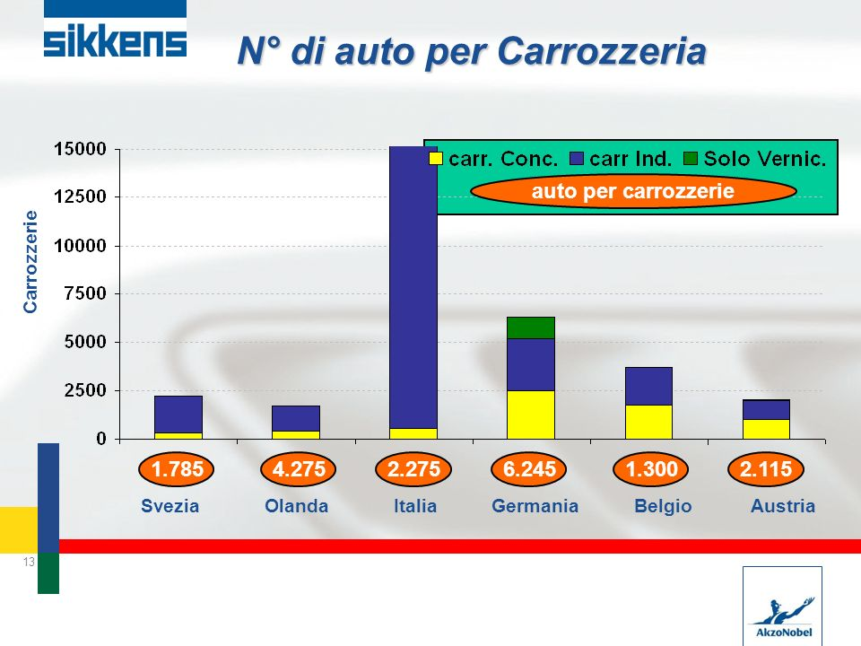 13 N° di auto per Carrozzeria 1.785 Svezia Olanda Italia Germania Belgio Austria Carrozzerie 4.2752.2756.2451.3002.115 auto per carrozzerie