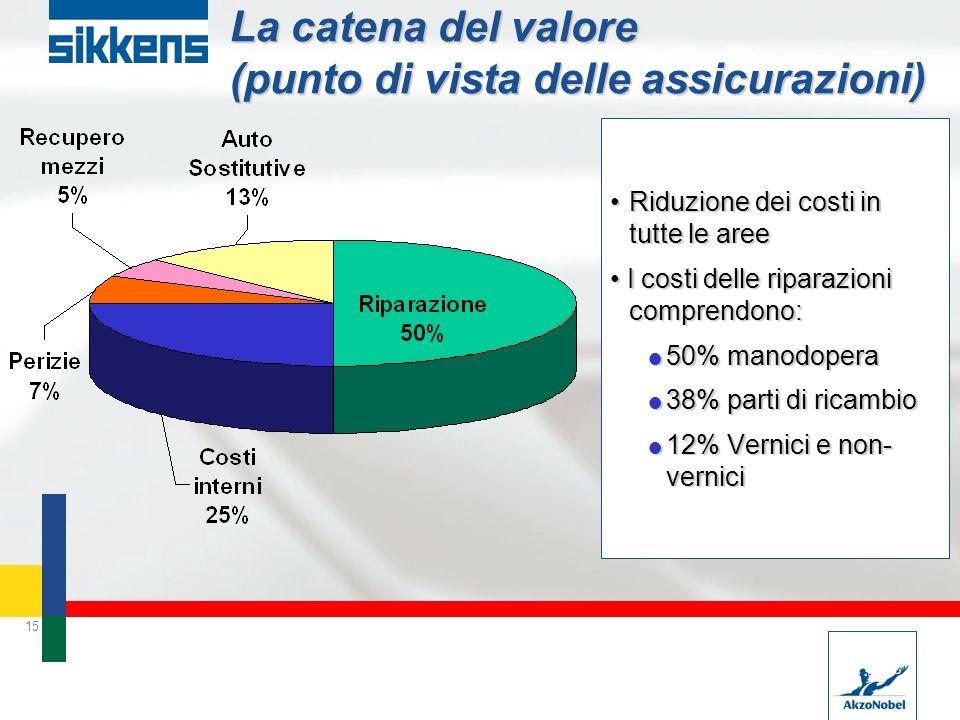 15 La catena del valore (punto di vista delle assicurazioni) Riduzione dei costi in tutte le areeRiduzione dei costi in tutte le aree I costi delle ri