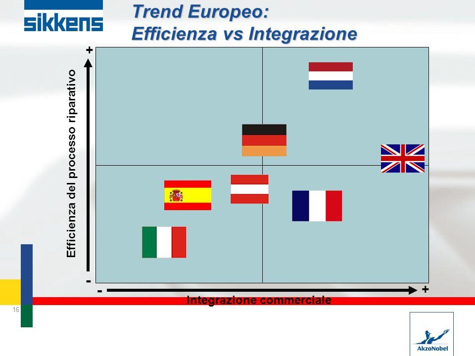 16 Trend Europeo: Efficienza vs Integrazione Integrazione commerciale Efficienza del processo riparativo - - + - + -