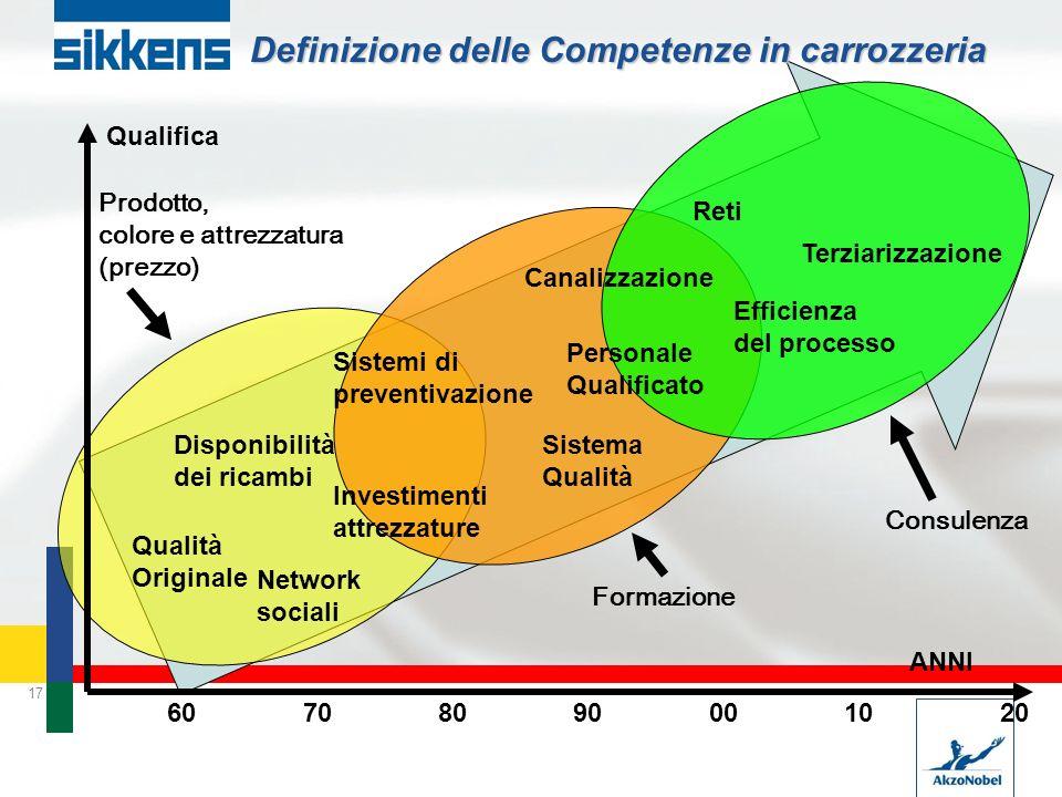17 Definizione delle Competenze in carrozzeria 60708090001020 Qualità Originale Disponibilità dei ricambi Investimenti attrezzature Personale Qualific