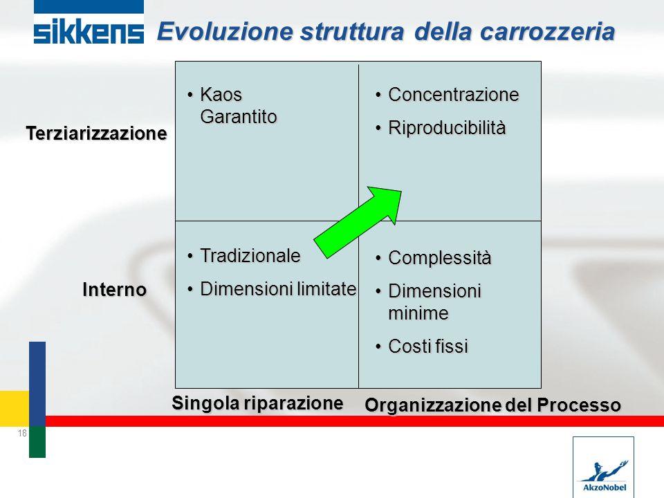18 Evoluzione struttura della carrozzeria Singola riparazione Terziarizzazione Interno Kaos GarantitoKaos Garantito ComplessitàComplessità Dimensioni