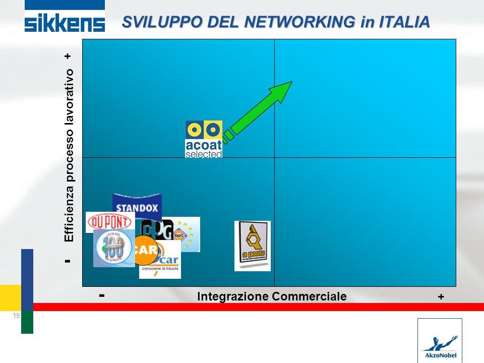 19 SVILUPPO DEL NETWORKING in ITALIA Integrazione Commerciale Efficienza processo lavorativo + - - + CAR